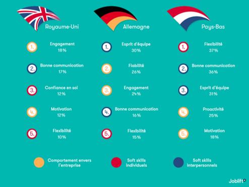 Soft Skills: UK, Alemania, Holanda